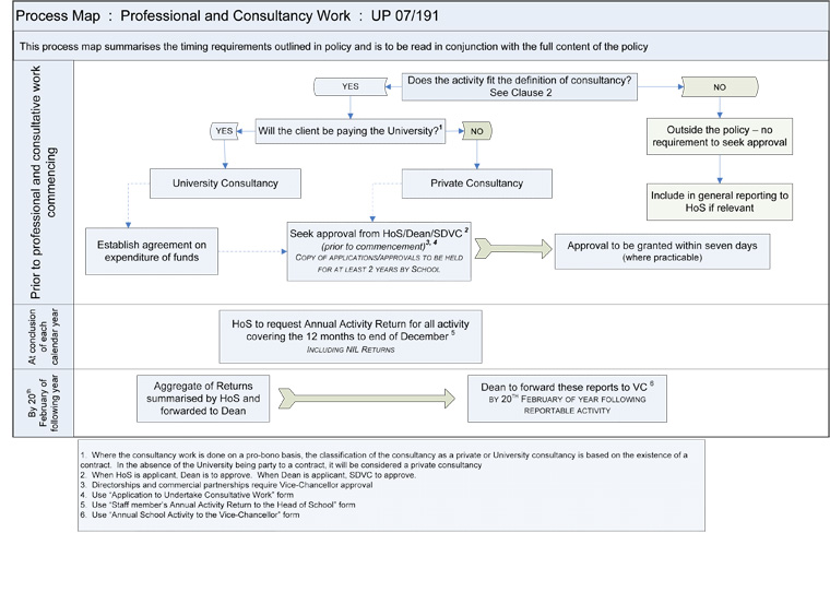professional and consultative work process map human resources